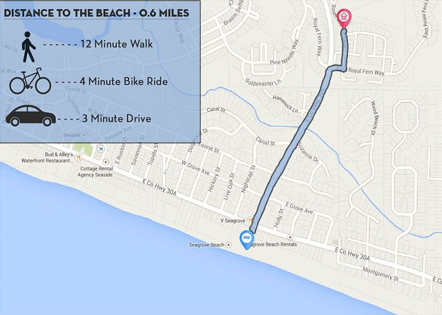 Distance to Beach Access